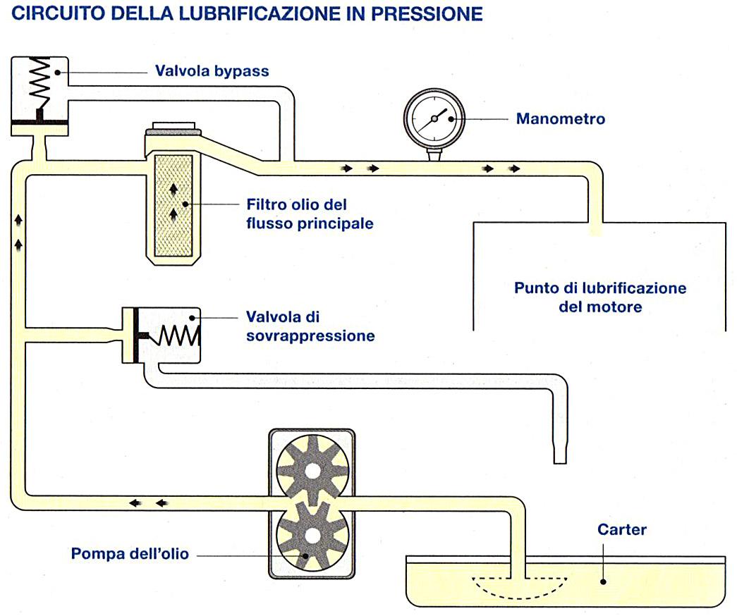 Circuito dell'olio in pressione