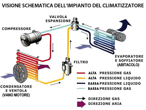 Schema impianto climatizzatore
